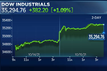 Dow jumps 380 points Friday, posts winning week after strong start to earnings season